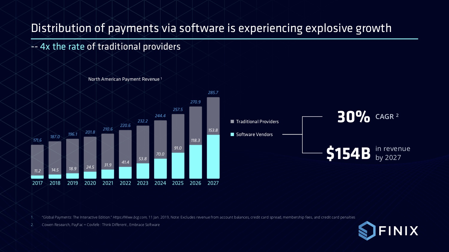 market growth of payments in the US
