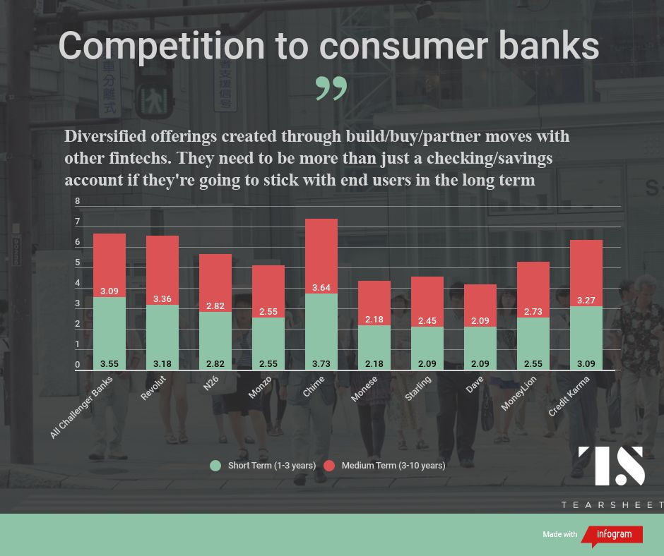 challenger bank competition to incumbent consumer banks