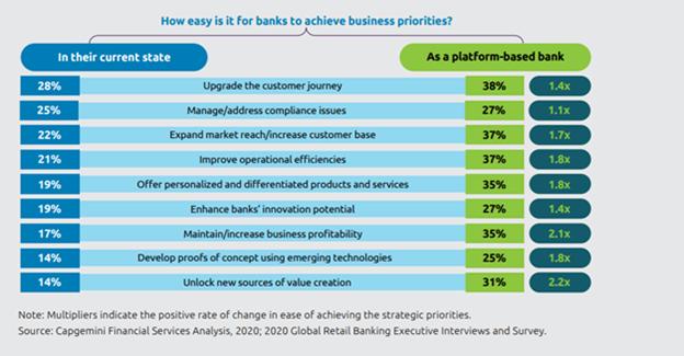 platform based model for financial services
